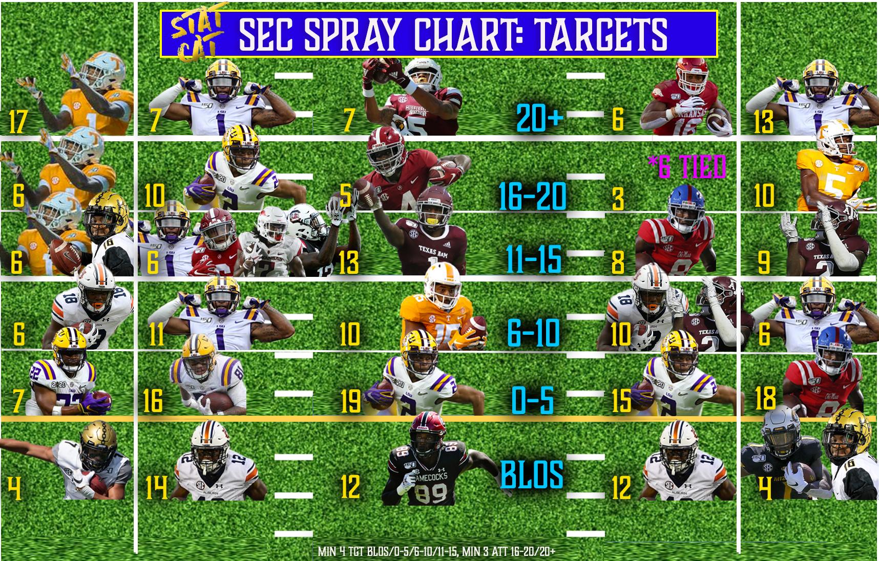 2019 Spray Chart: Pass Targets