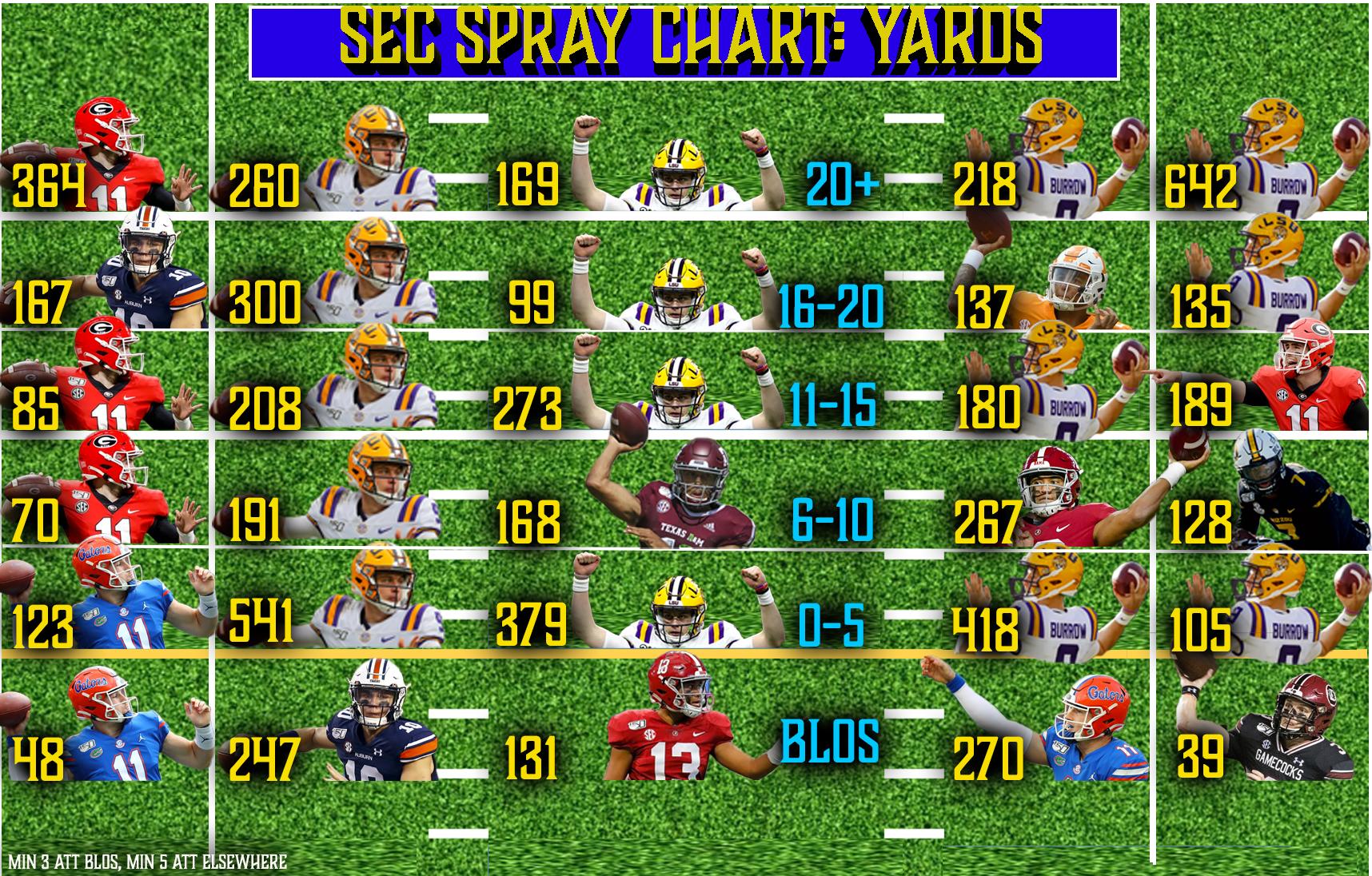 2019 Spray Chart: QB Yards