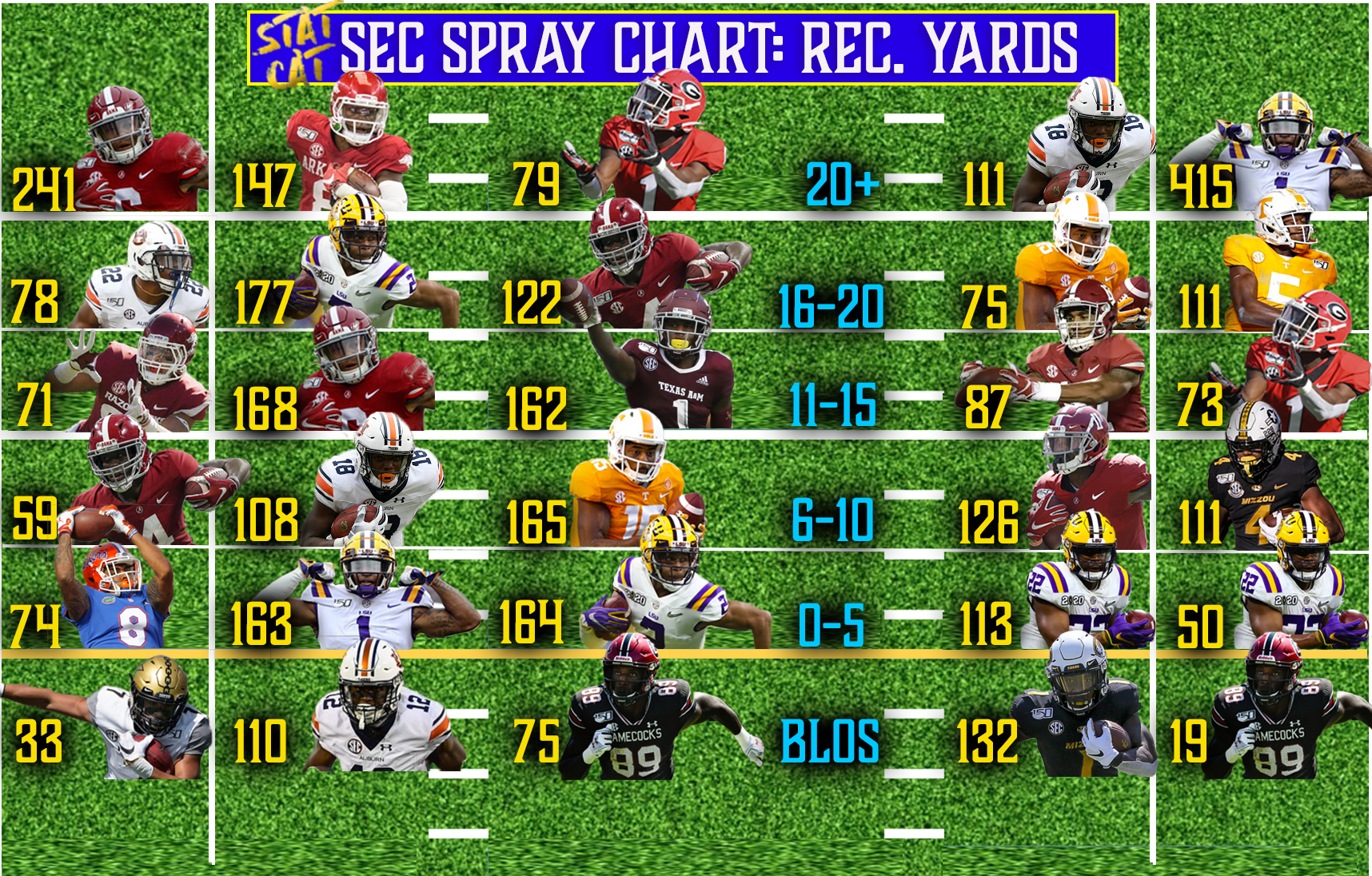 2019 Spray Chart: Catcher Yards
